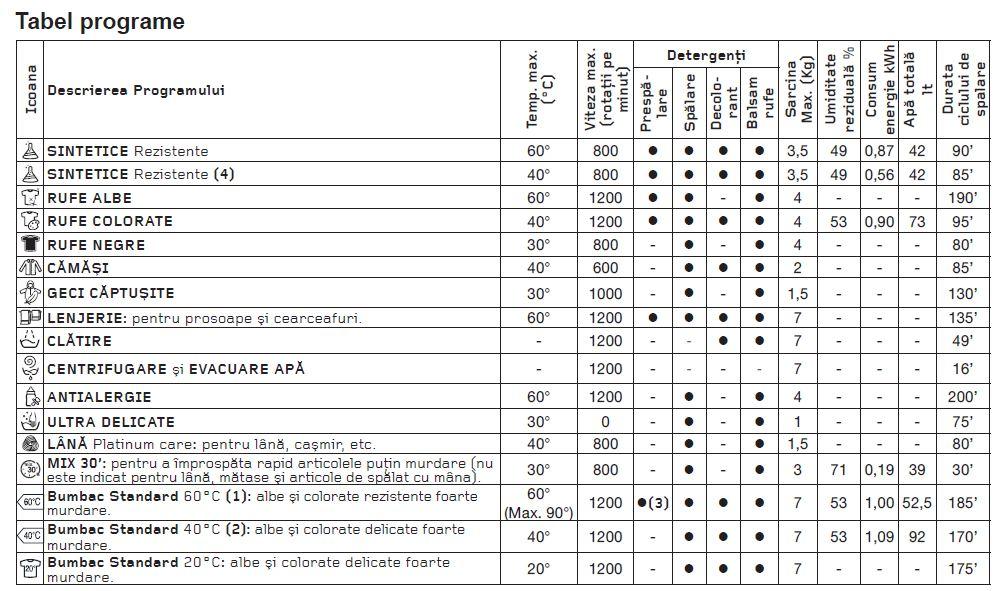 tabel programe masina spalat slim Hotpoint Aqualtis