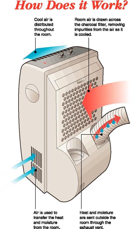 cum functioneaza AC portabil