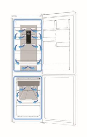 Sistemul de răcire al combinei frigorifice Hotpoint și distribuirea curenților de aer