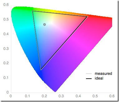 ColorGamut