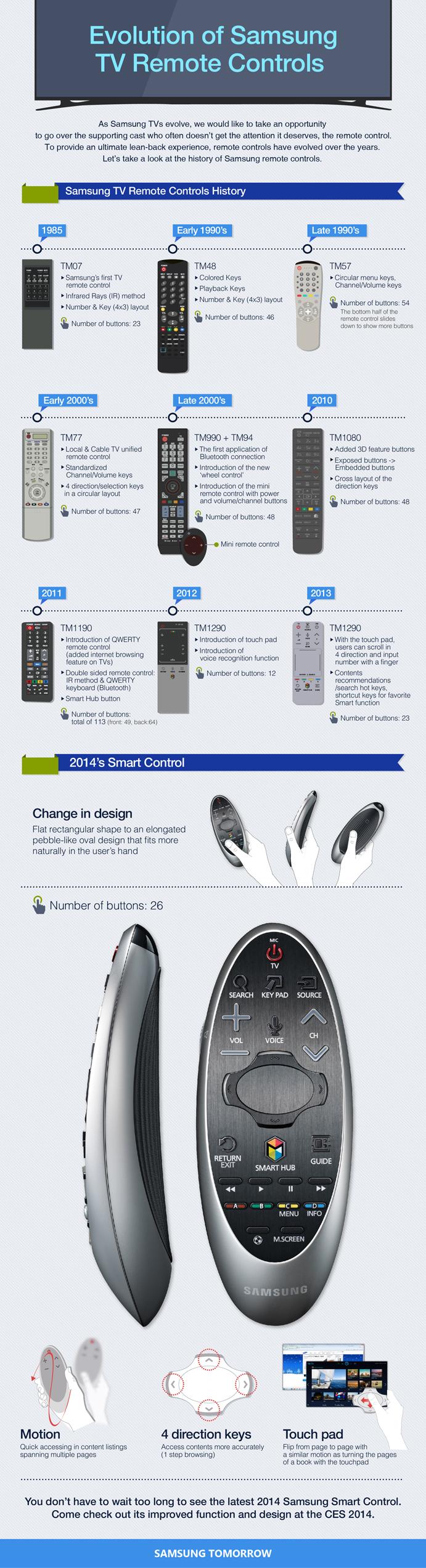 infografic telecomanda samsung